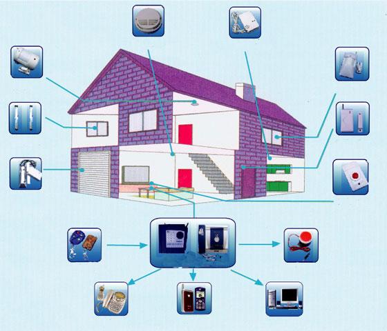 Alarmas de hogar sistemas alarmas ofertas de alarmas - Alarmas baratas para casa ...